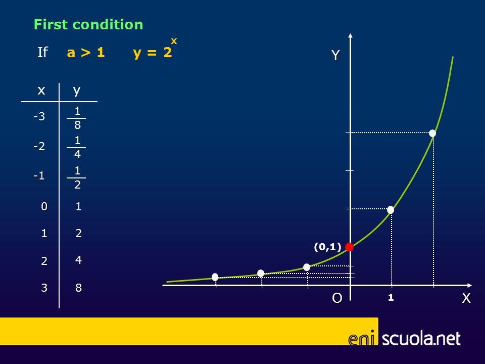 X Y O (0,1) 0 xy 1 1 3 2 -2 -3 4 2 1 8 1 4 1 2 8 1 If a > 1 x y = 2 First condition