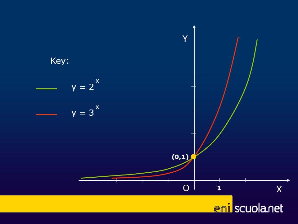 X Y O (0,1) 1 y = 2 x y = 3 x Key: