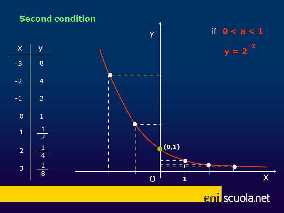 0 xy 1 1 3 2 -2 -3 4 2 1 8 1 4 1 2 8 y = 2 - xX Y O (0,1) 1 if 0 < a < 1 Second condition