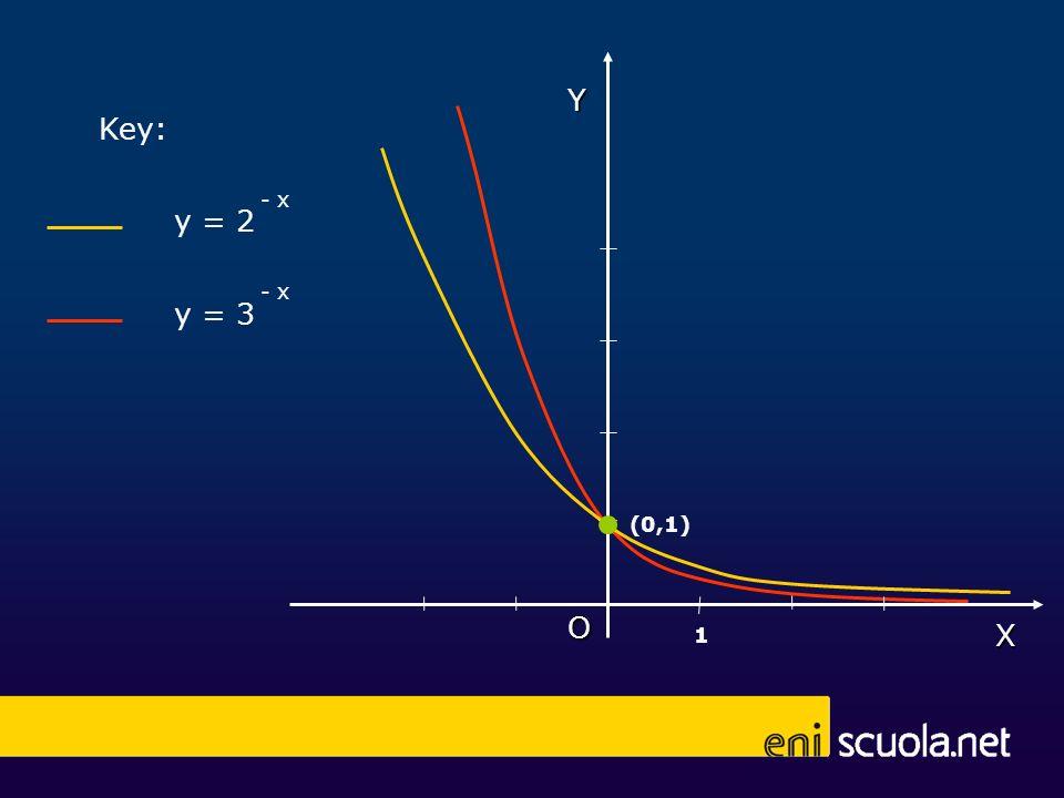 y = 2 - x y = 3 - x Key: X Y O (0,1) 1