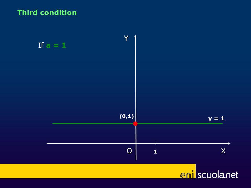 If a = 1 X Y O (0,1) 1 y = 1 Third condition