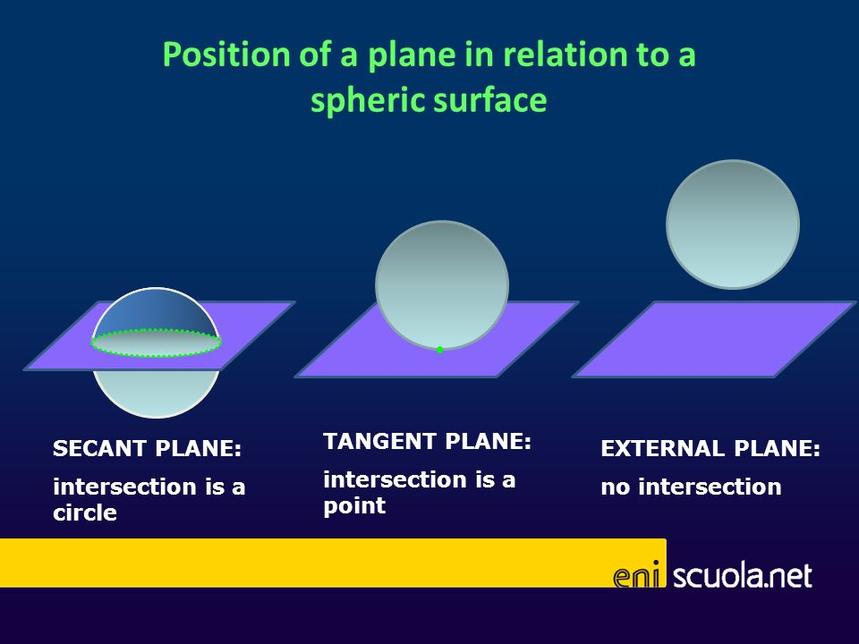Position of a plane in relation to a spheric surface EXTERNAL PLANE: no intersection TANGENT PLANE: intersection is a point SECANT PLANE: intersection