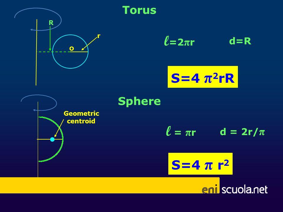 S=4 π 2 rR Torus O r R l =2 π r d=R Sphere d = 2r/ π l = π r Geometric centroid S=4 π r 2