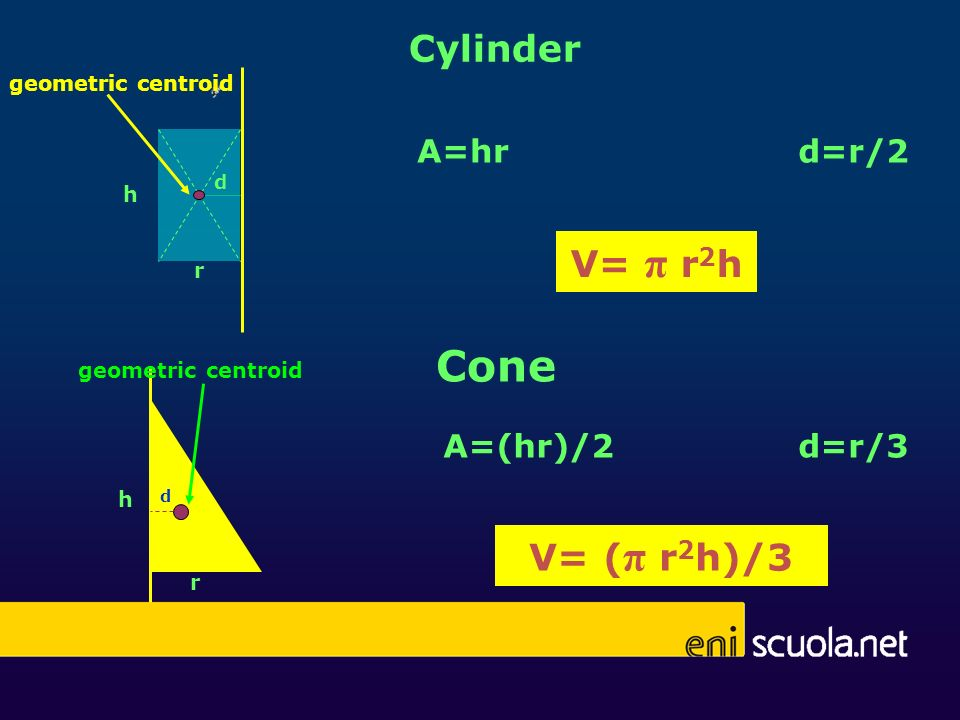 Cylinder r h d geometric centroid V= ( π r 2 h)/3 r h d geometric centroid V= π r 2 h A=hrd=r/2 Cone A=(hr)/2d=r/3