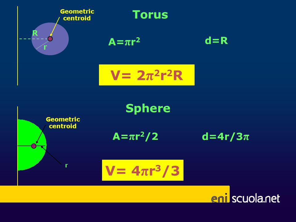 V= 2 π 2 r 2 R R r Torus A= π r 2 d=R Geometric centroid Sphere d=4r/3 π A= π r 2 /2 V= 4 π r 3 /3 r Geometric centroid