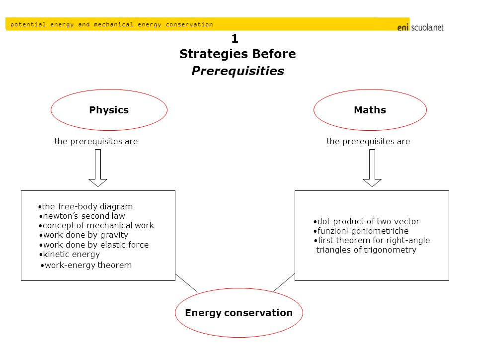 potential energy and mechanical energy conservation Strategies Before Prerequisities Energy conservation Physics dot product of two vector funzioni goniometriche first theorem for right-angle triangles of trigonometry Maths 1 the prerequisites are the free-body diagram newtons second law concept of mechanical work work done by gravity work done by elastic force kinetic energy work-energy theorem