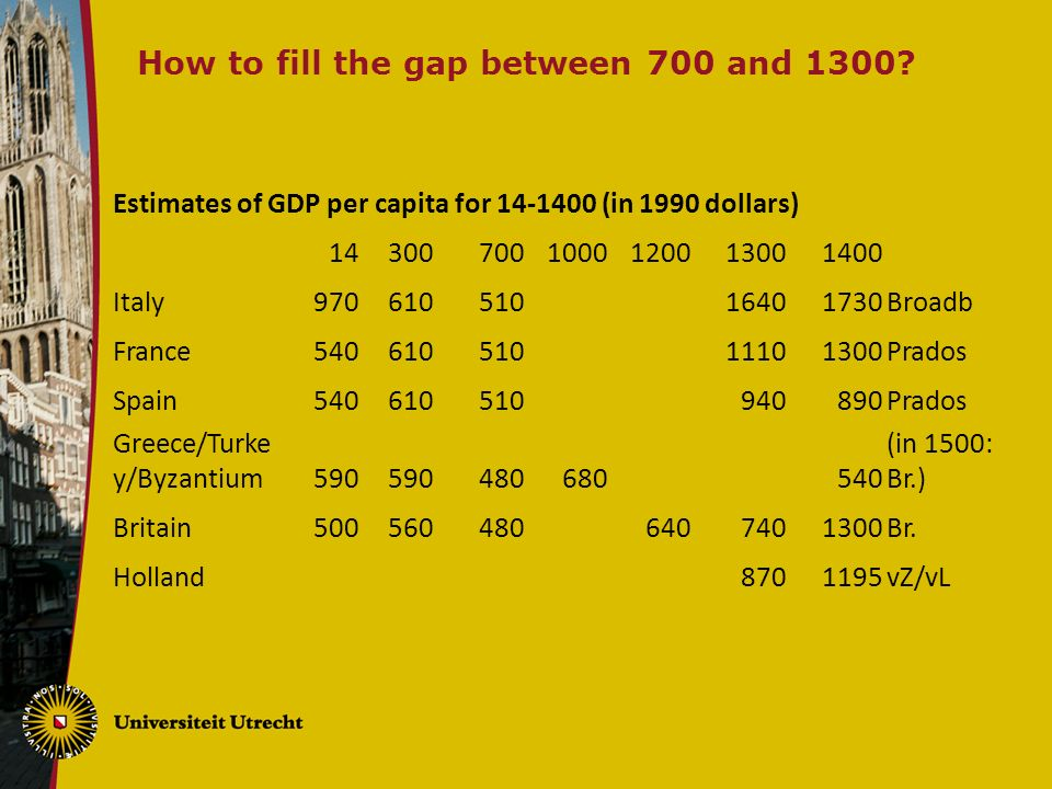 How to fill the gap between 700 and 1300.