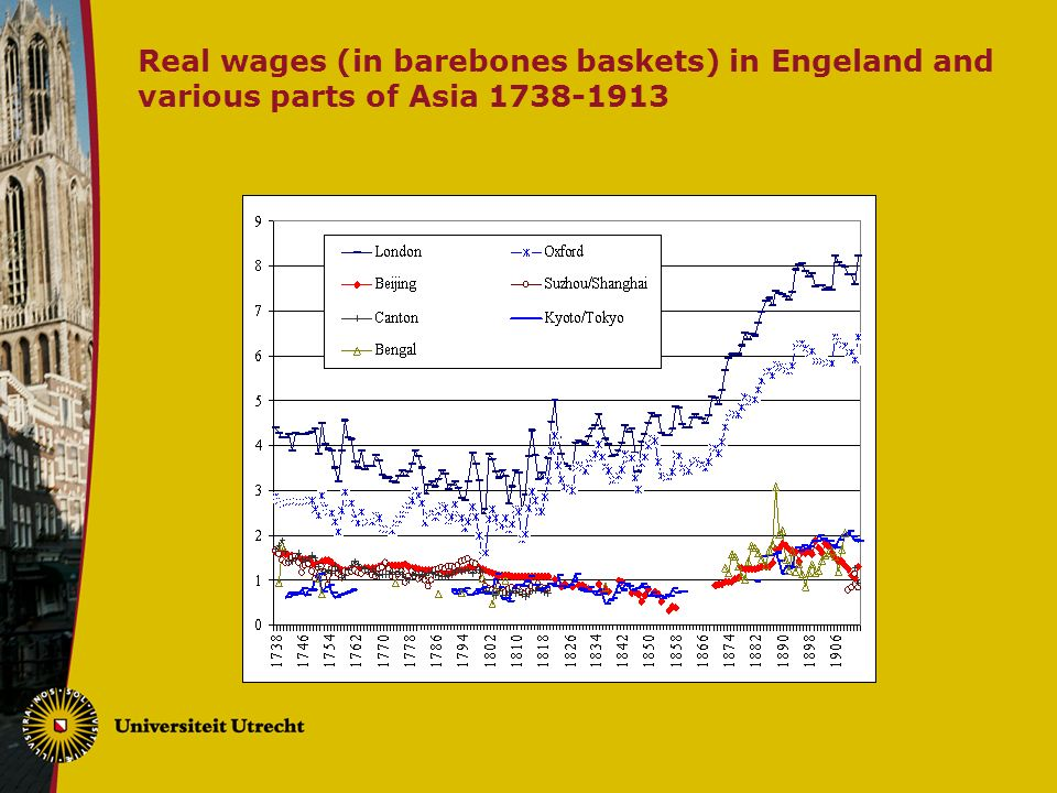 Real wages (in barebones baskets) in Engeland and various parts of Asia
