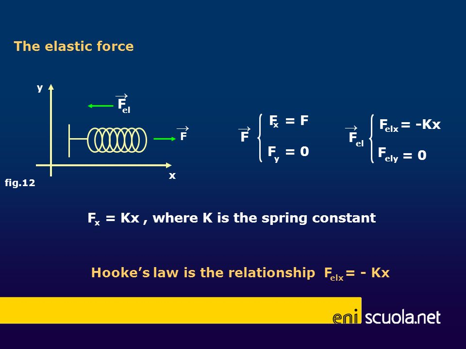 x y fig.12 F F F x y = F = 0 F el F The elastic force x F = Kx, where K is the spring constant F F F elx = -Kx = 0 el ely F elx = - KxHookes law is th