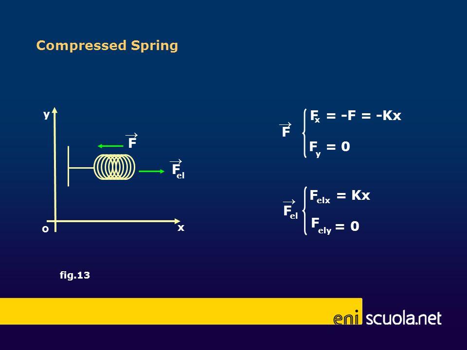 Compressed Spring F F F x y = -F = -Kx = 0 F F F elx ely = Kx = 0 el x y o fig.13 F F el