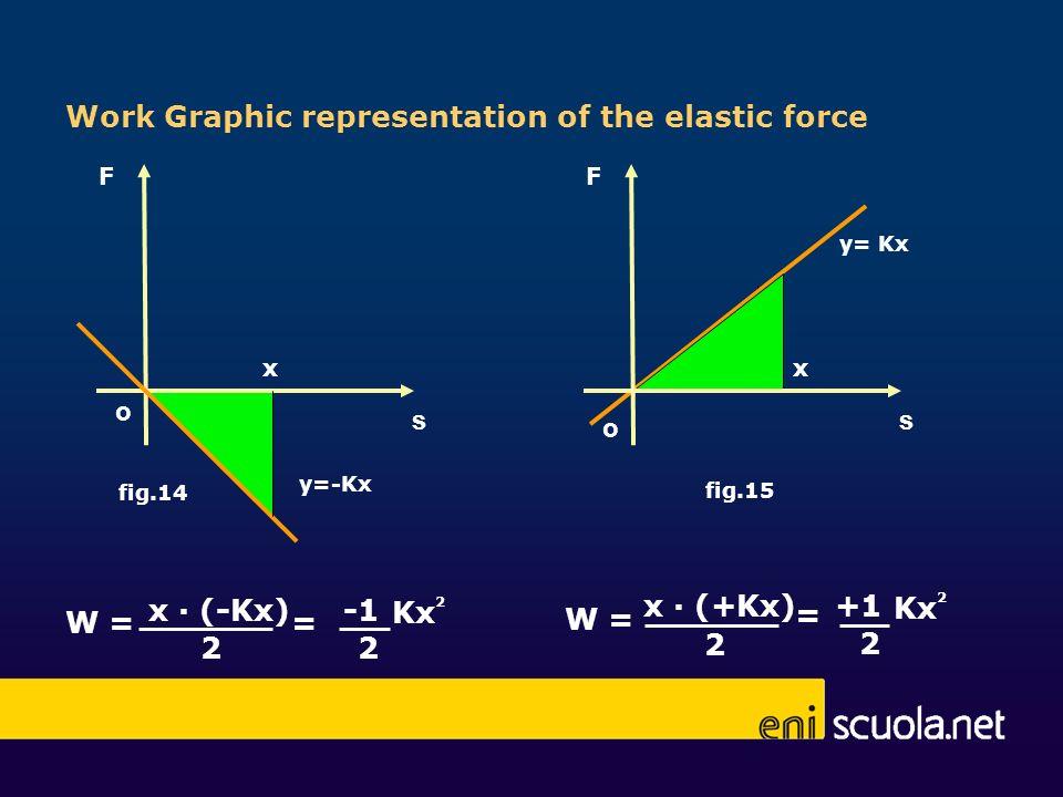 F o y=-Kx x fig.14 Work Graphic representation of the elastic force x (-Kx) 2 2 W == 2 Kx s y= Kx x fig.15 F o s 2 W = x (+Kx) = 2 +1 2 Kx