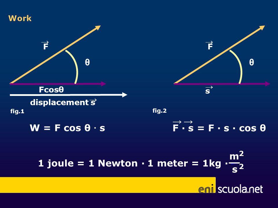 Work F Fcos displacement s θ W = F cos θ s fig.1 θ F s = F s cos θ fig.2 F s θ s m 2 2 1 joule = 1 Newton 1 meter = 1kg