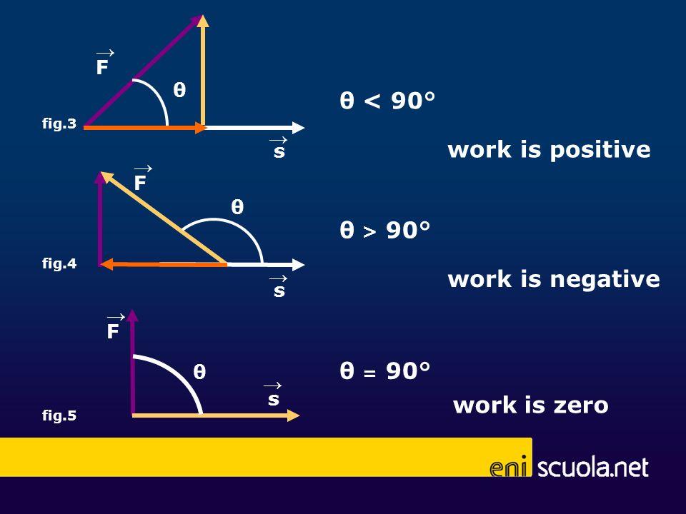 s fig.3 θ F work is positive s fig.4 F work is negative fig.5 work is zero θ < 90° θ s F θ θ > 90° θ = 90°