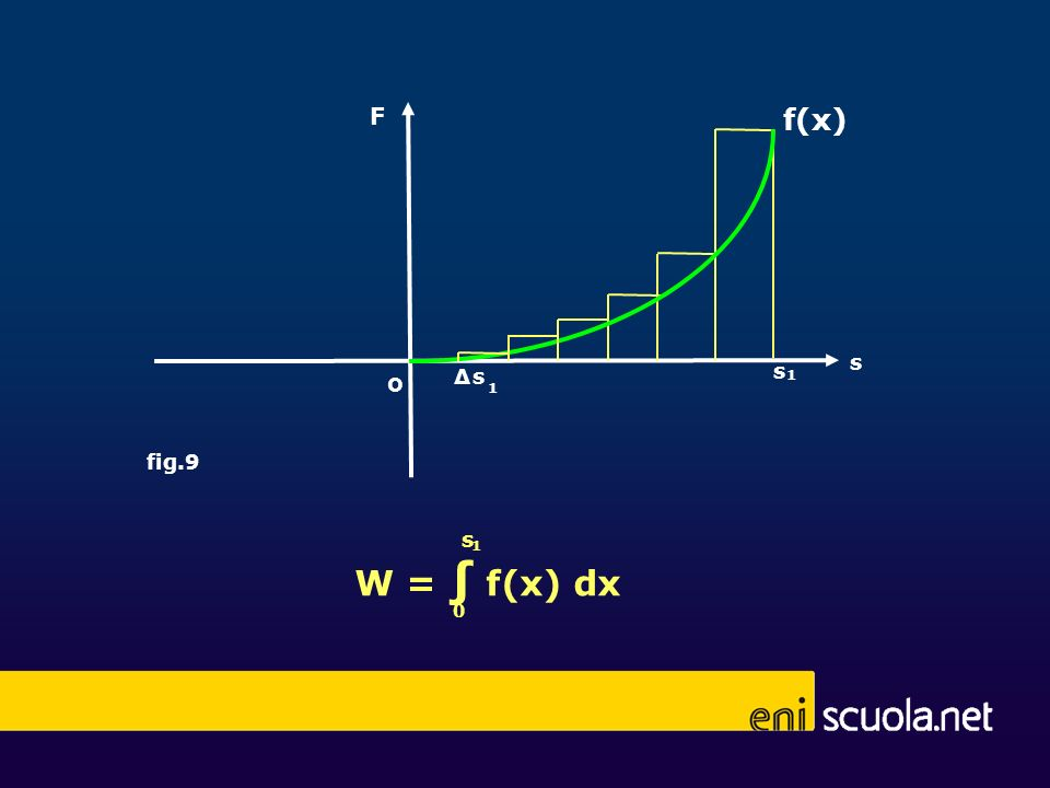F s o fig.9 s 1 W = f(x) dx 1 s 0 f(x) Δs 1