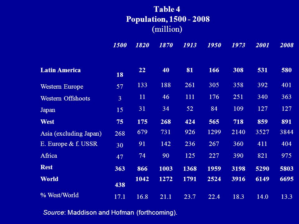Table 4 Population, 1500 - 2008 (million) Source: Maddison and Hofman (forthcoming). 15001820187019131950197320012008 Latin America 18 224081166308531