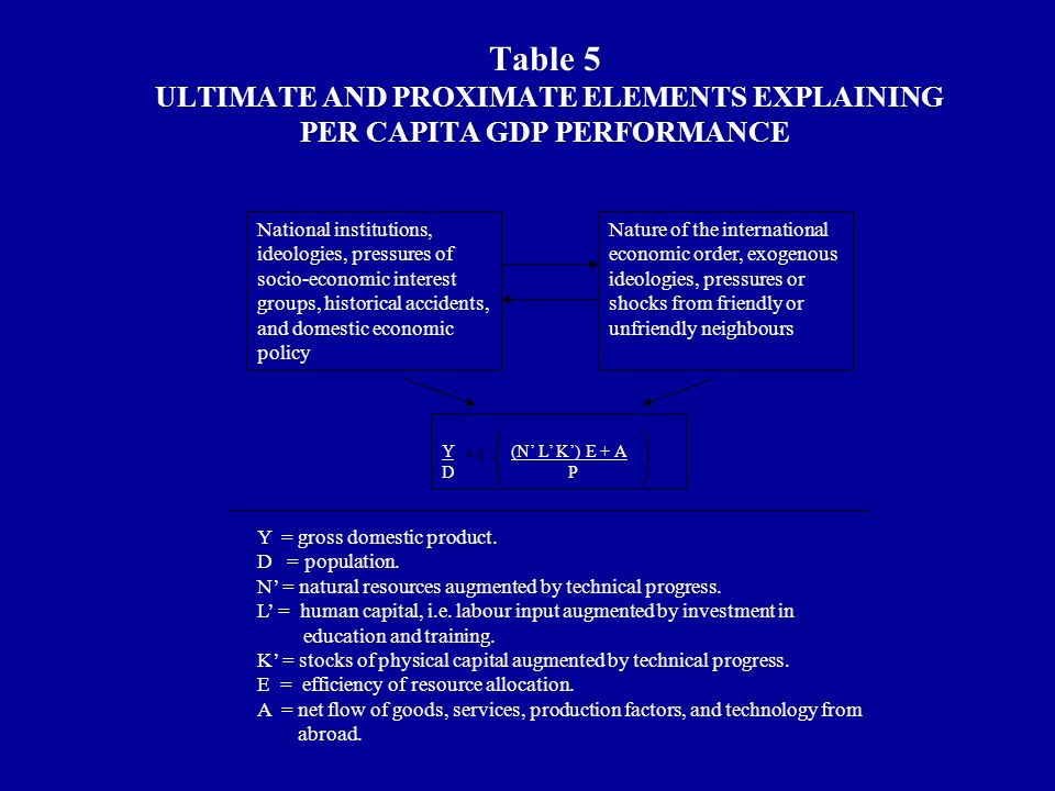 Table 5 ULTIMATE AND PROXIMATE ELEMENTS EXPLAINING PER CAPITA GDP PERFORMANCE National institutions, ideologies, pressures of socio-economic interest groups, historical accidents, and domestic economic policy Nature of the international economic order, exogenous ideologies, pressures or shocks from friendly or unfriendly neighbours Y (N L K) E + A D P Y = gross domestic product.