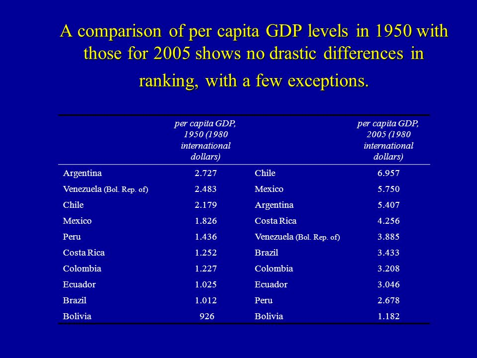 A comparison of per capita GDP levels in 1950 with those for 2005 shows no drastic differences in ranking, with a few exceptions.