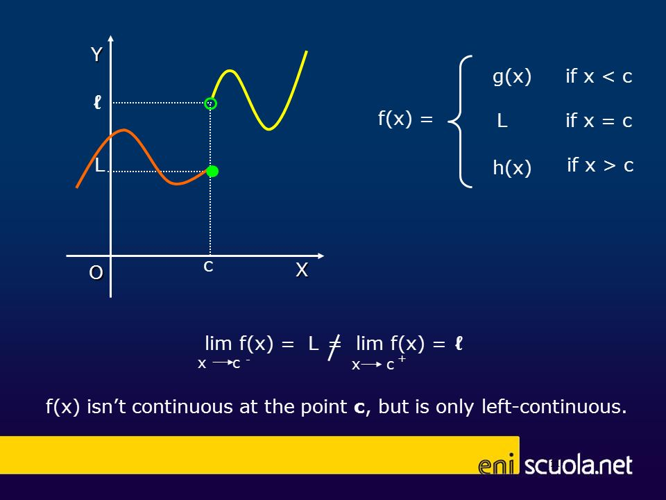 if x < c if x > c f(x) isnt continuous at the point c, but is only left-continuous.