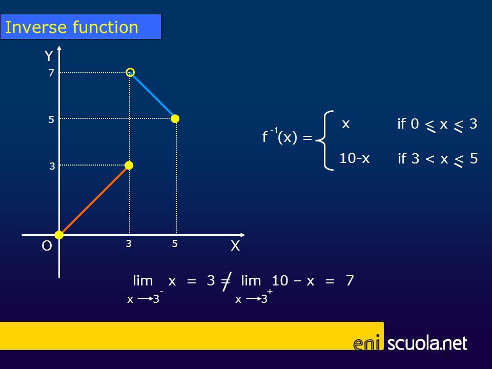 16 if 0 < x < 3 if 3 < x < 5 x 10-x f (x) = X Y O 3 3 5 7 5 lim x = 3 = lim 10 – x = 7 + x 3 - Inverse function