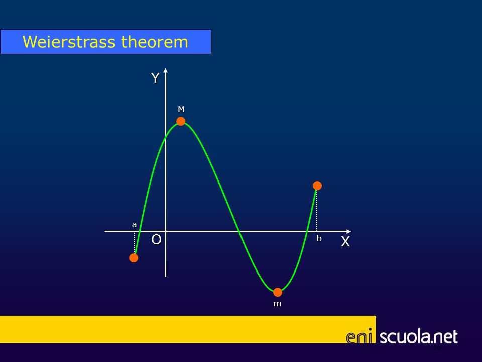 20 a X Y O b M m Weierstrass theorem