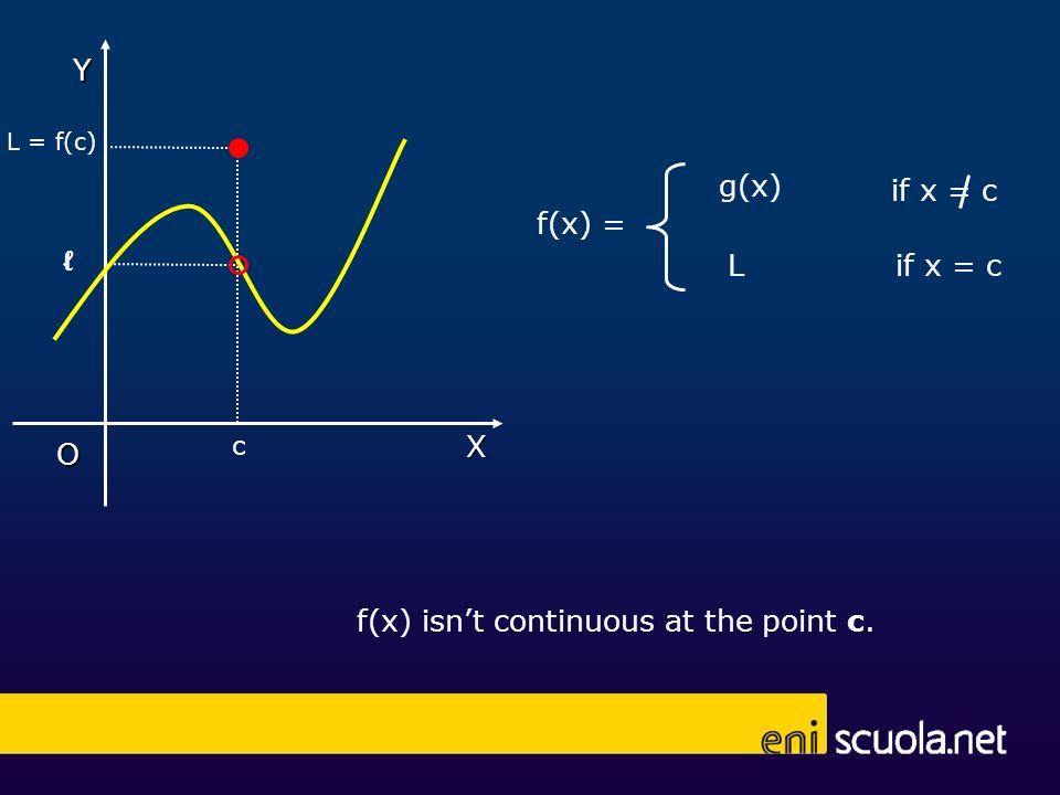 f(x) isnt continuous at the point c. L = f(c) 7 if x = c g(x) L f(x) = X Y O c