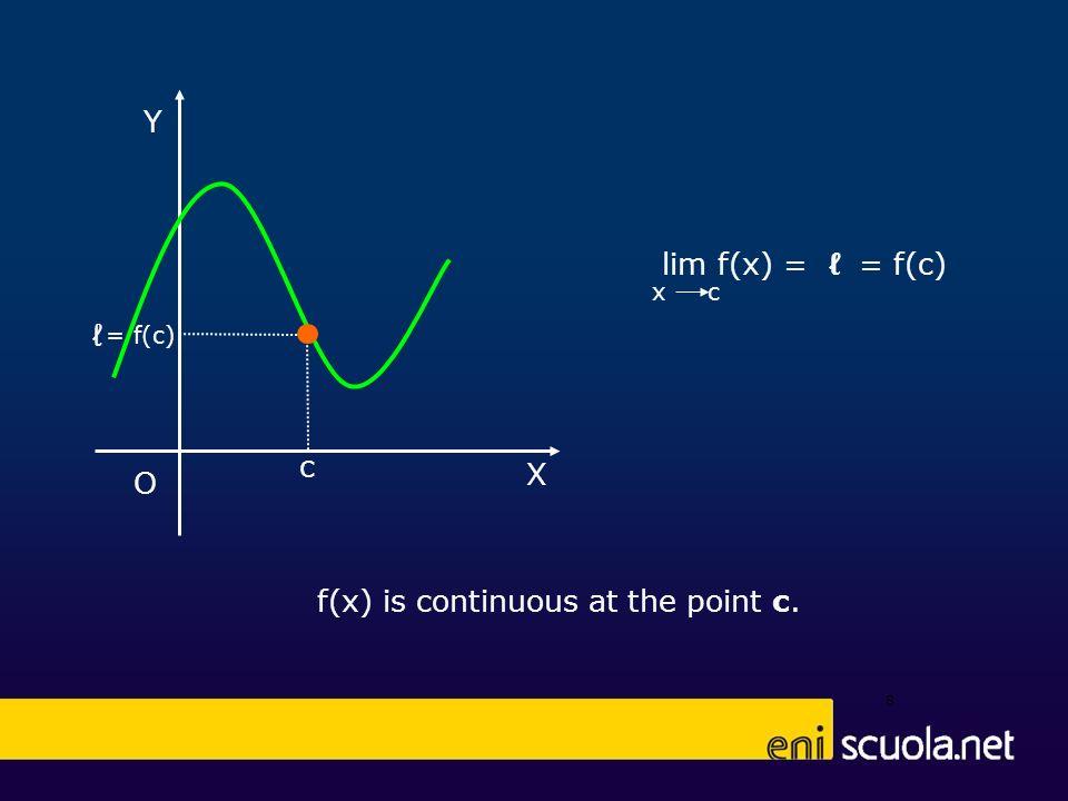 f(x) is continuous at the point c. 8 x c lim f(x) = = f(c) X Y O = f(c) c