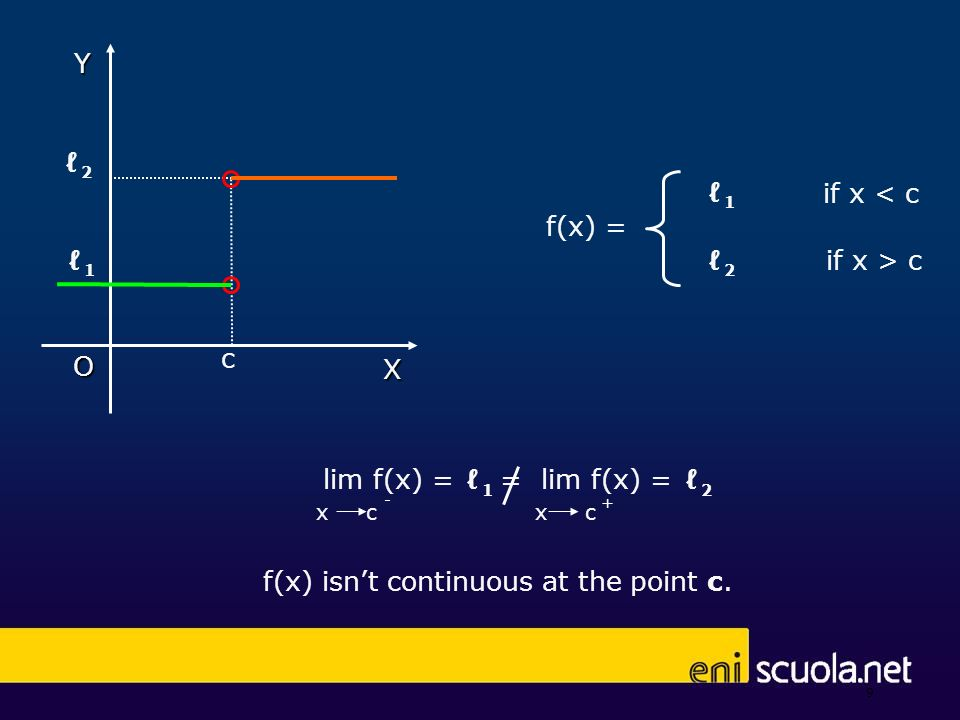 f(x) isnt continuous at the point c, but is only right-continuous.