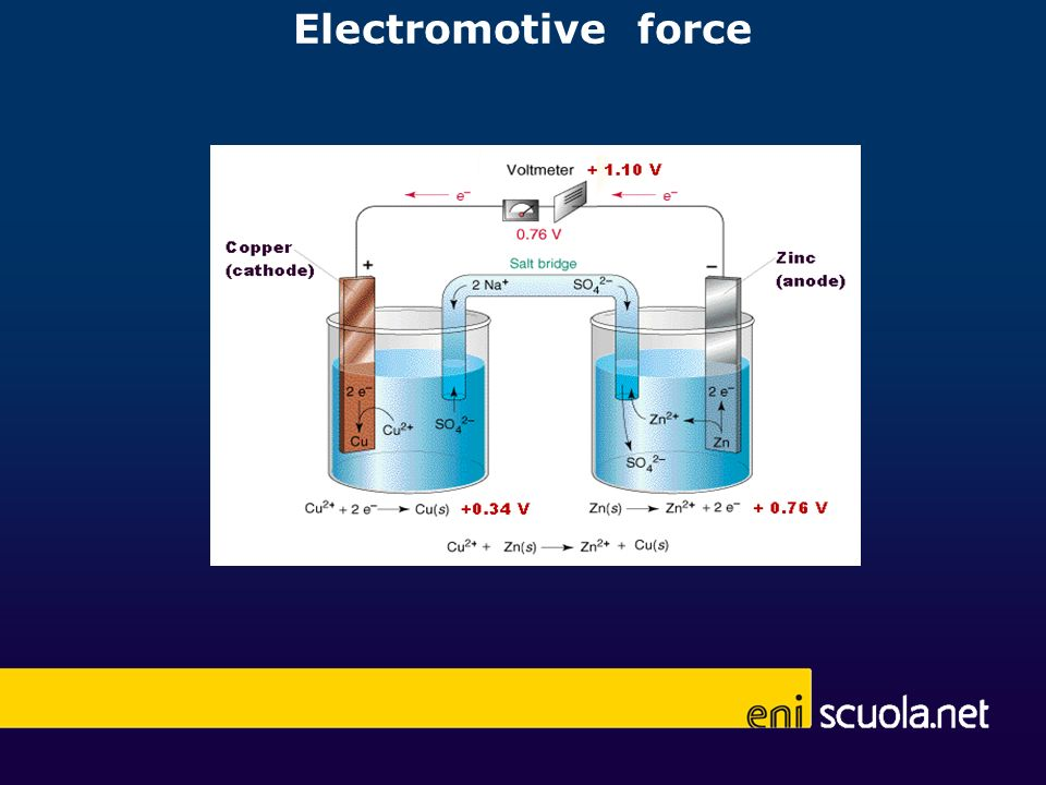 Electromotive force