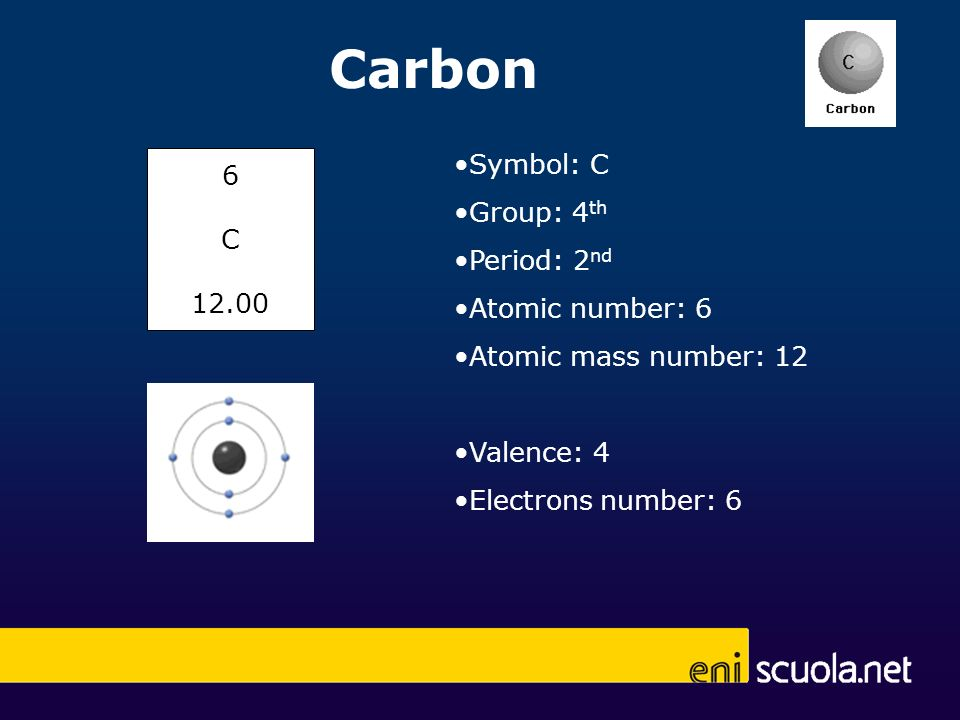 Symbol: C Group: 4 th Period: 2 nd Atomic number: 6 Atomic mass number: 12 Valence: 4 Electrons number: 6 Carbon 6 C 12.00