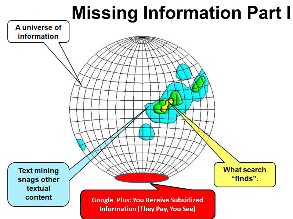 Google Plus: You Receive Subsidized Information (They Pay, You See) Missing Information Part I