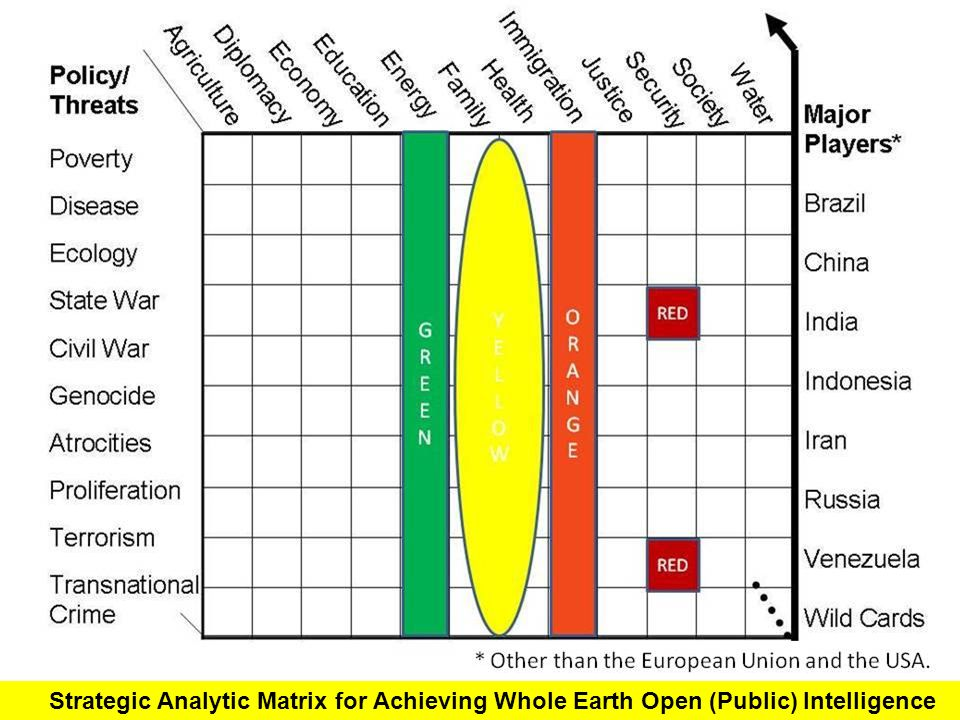 Strategic Analytic Matrix for Achieving Whole Earth Open (Public) Intelligence