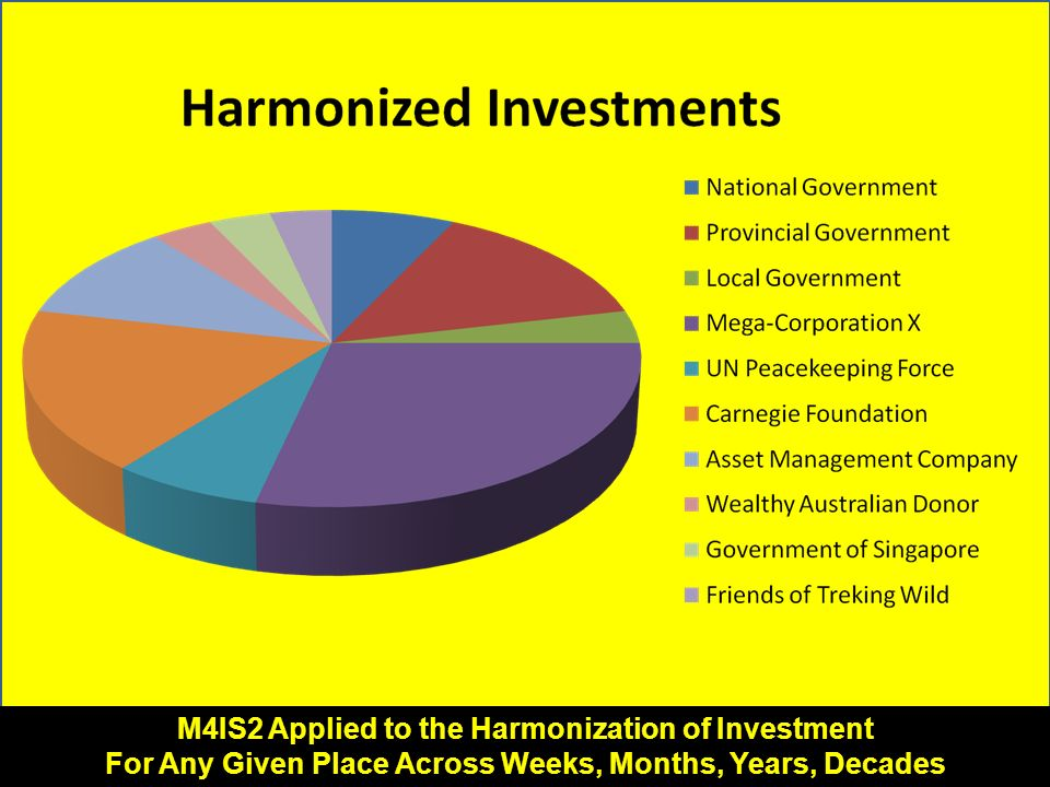 M4IS2 Applied to the Harmonization of Investment For Any Given Place Across Weeks, Months, Years, Decades