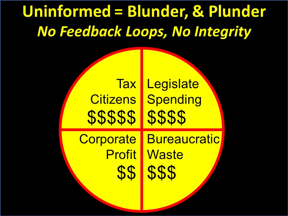 Uninformed = Blunder, & Plunder No Feedback Loops, No Integrity Tax Citizens $$$$$ Legislate Spending $$$$ Corporate Profit $$ Bureaucratic Waste $$$