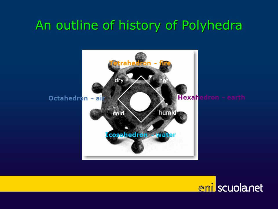 An outline of history of Polyhedra Hexahedron - earth Icosahedron - water Octahedron - air humid cold Tetrahedron - fire hot dry