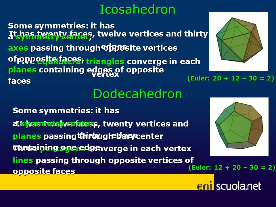 Icosahedron It has twenty faces, twelve vertices and thirty edges Five equilateral triangles converge in each vertex Dodecahedron It has twelve faces,