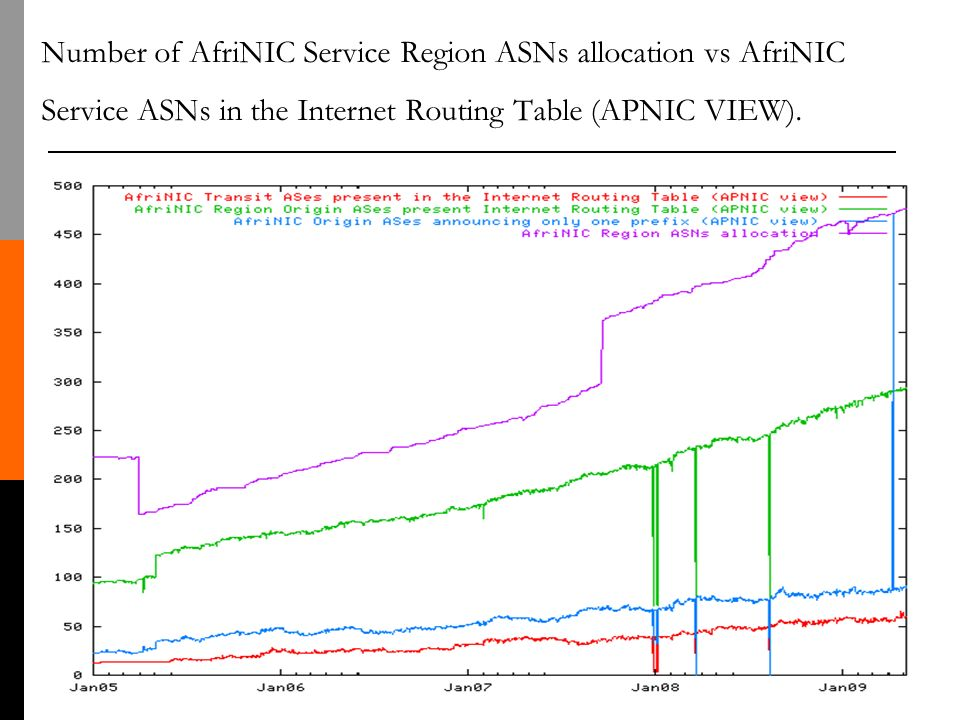 Number of AfriNIC Service Region ASNs allocation vs AfriNIC Service ASNs in the Internet Routing Table (APNIC VIEW).