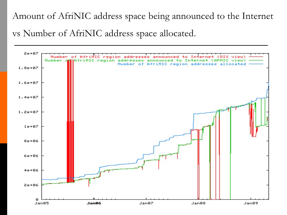 Amount of AfriNIC address space being announced to the Internet vs Number of AfriNIC address space allocated.