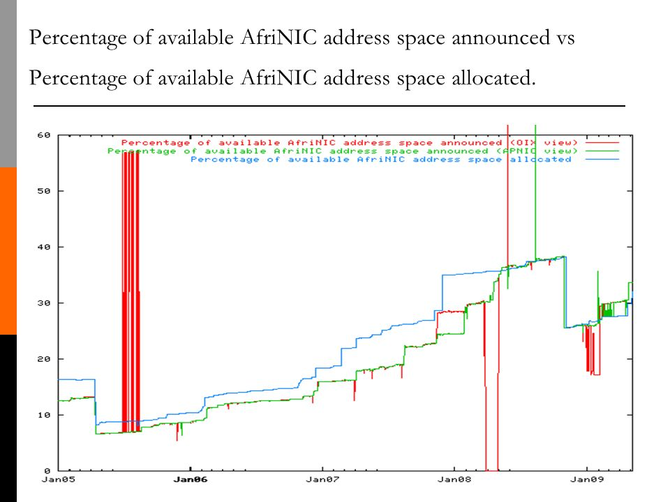 Percentage of available AfriNIC address space announced vs Percentage of available AfriNIC address space allocated.
