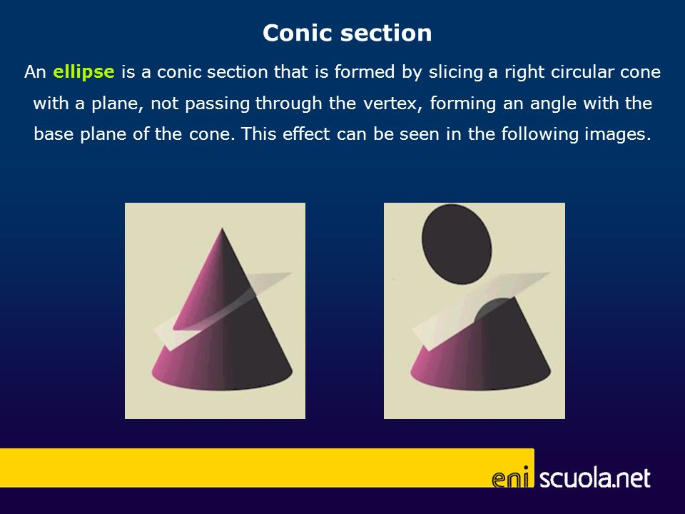 An ellipse is a conic section that is formed by slicing a right circular cone with a plane, not passing through the vertex, forming an angle with the