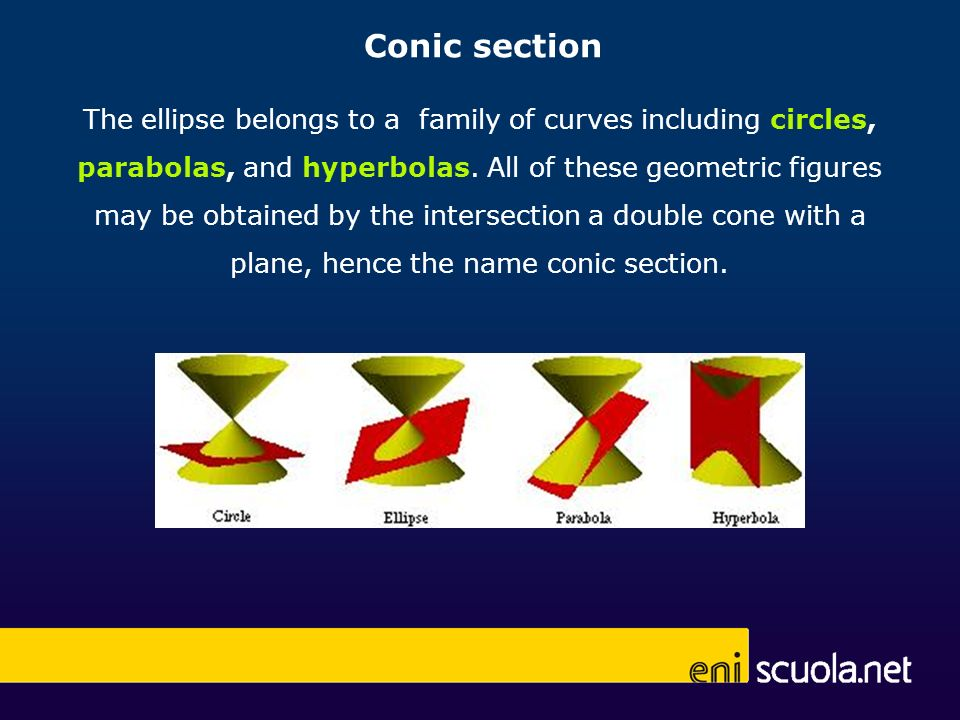 PF 1 +PF 2 =const The ellipse is the geometric locus of points P which moves so that, the sum of the distances from P to two fixed points, called foci, is a constant.