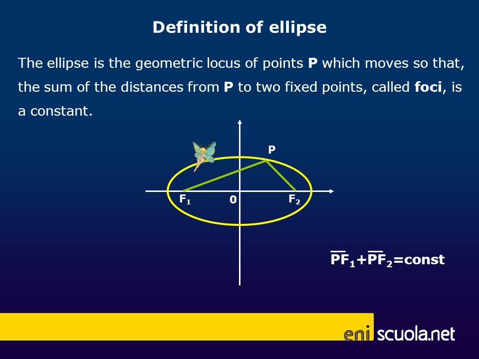 PF 1 +PF 2 =const The ellipse is the geometric locus of points P which moves so that, the sum of the distances from P to two fixed points, called foci