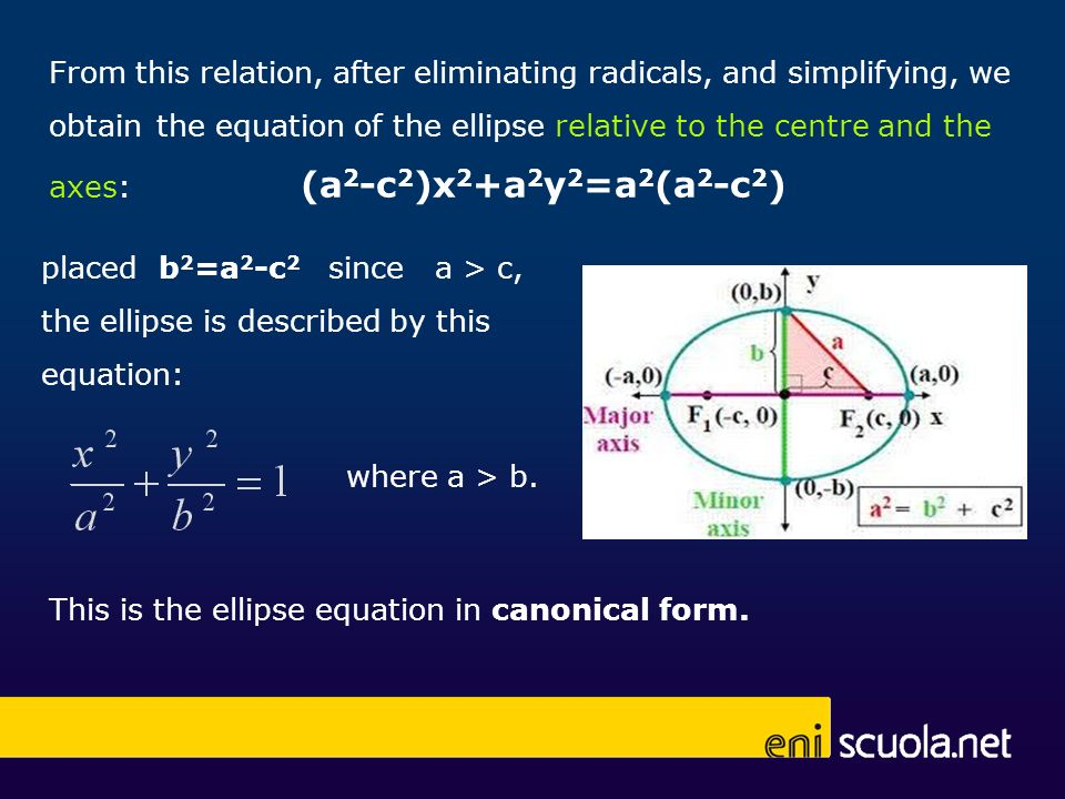 From this relation, after eliminating radicals, and simplifying, we obtain the equation of the ellipse relative to the centre and the axes: (a 2 -c 2