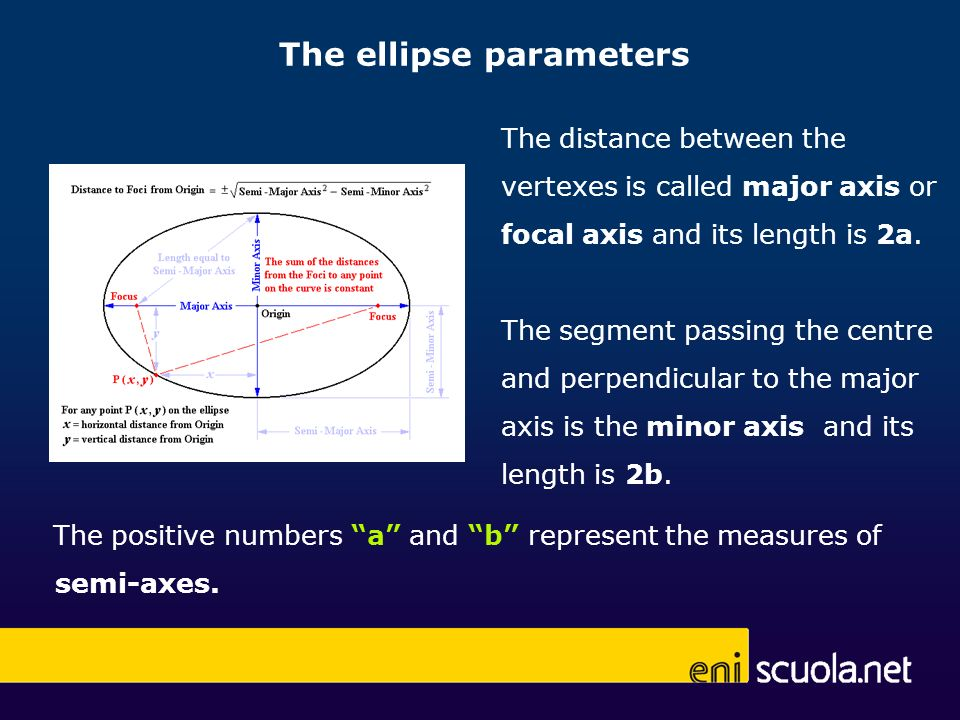 The ellipse parameters The positive numbers a and b represent the measures of semi-axes. The distance between the vertexes is called major axis or foc