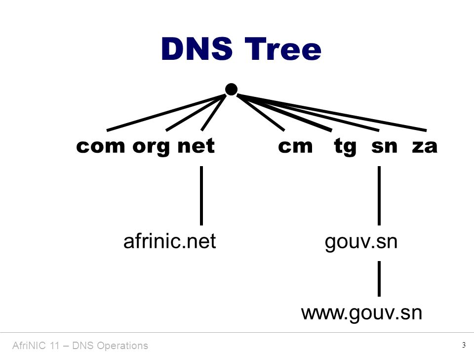 3 DNS Tree AfriNIC 11 – DNS Operations com org net cm tg sn za afrinic.netgouv.sn www.gouv.sn