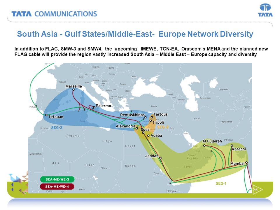 35 CORPORATE The Gulf Cable Project Trans-Atlantic Trans-Pacific for discussion purposes only Kuwait KSA Bahrain Qatar UAE OmanMumbai Tata Global Netw