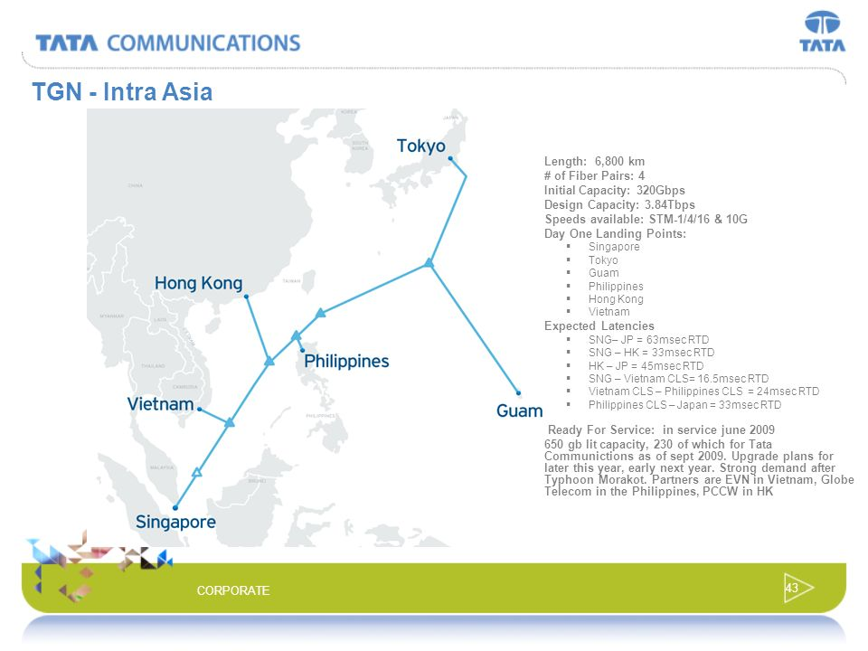 42 CORPORATE Intra-Asia Network