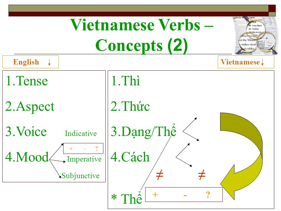 Vietnamese Verbs – Concepts (2) 1.Tense 2.Aspect 3.Voice Indicative 4.Mood Imperative Subjunctive 1.Thì 2.Thc 3.Dng/Th 4.Cách * Th + - .