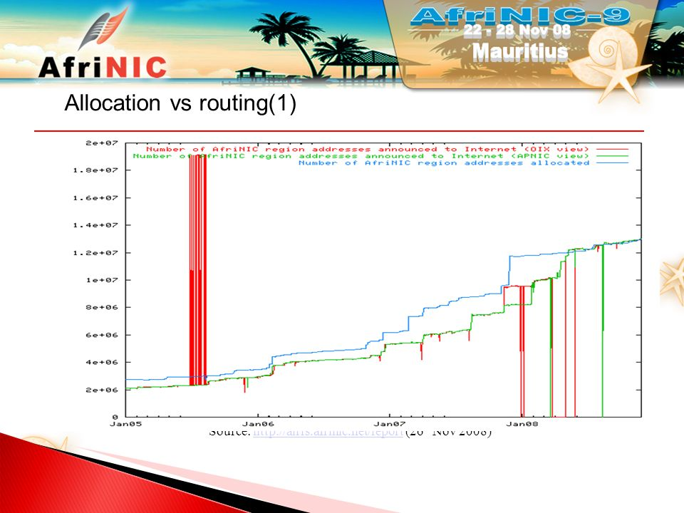Source: http://airrs.afrinic.net/report (26 th Nov 2008)http://airrs.afrinic.net/report Allocation vs routing(2)