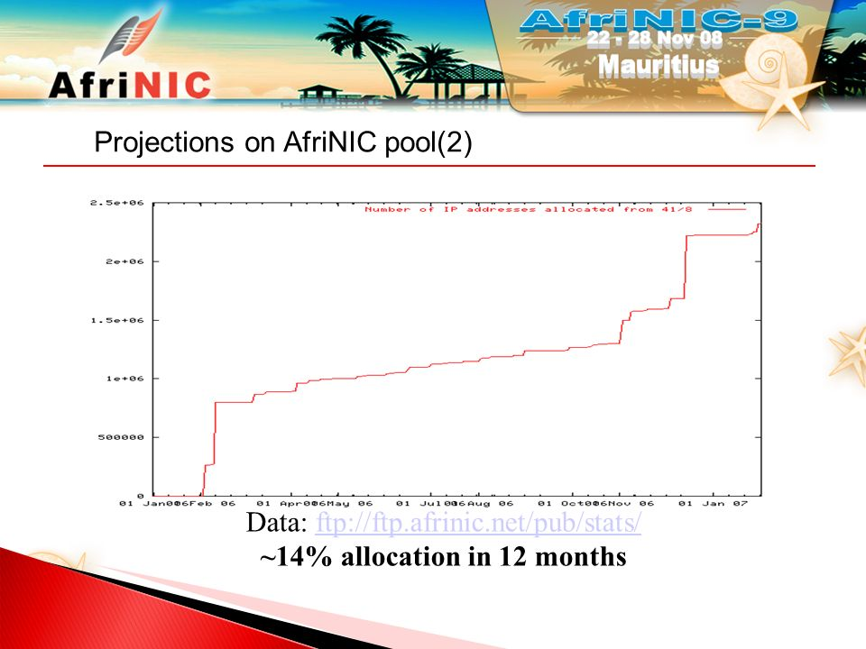 Projections on AfriNIC pool(3)