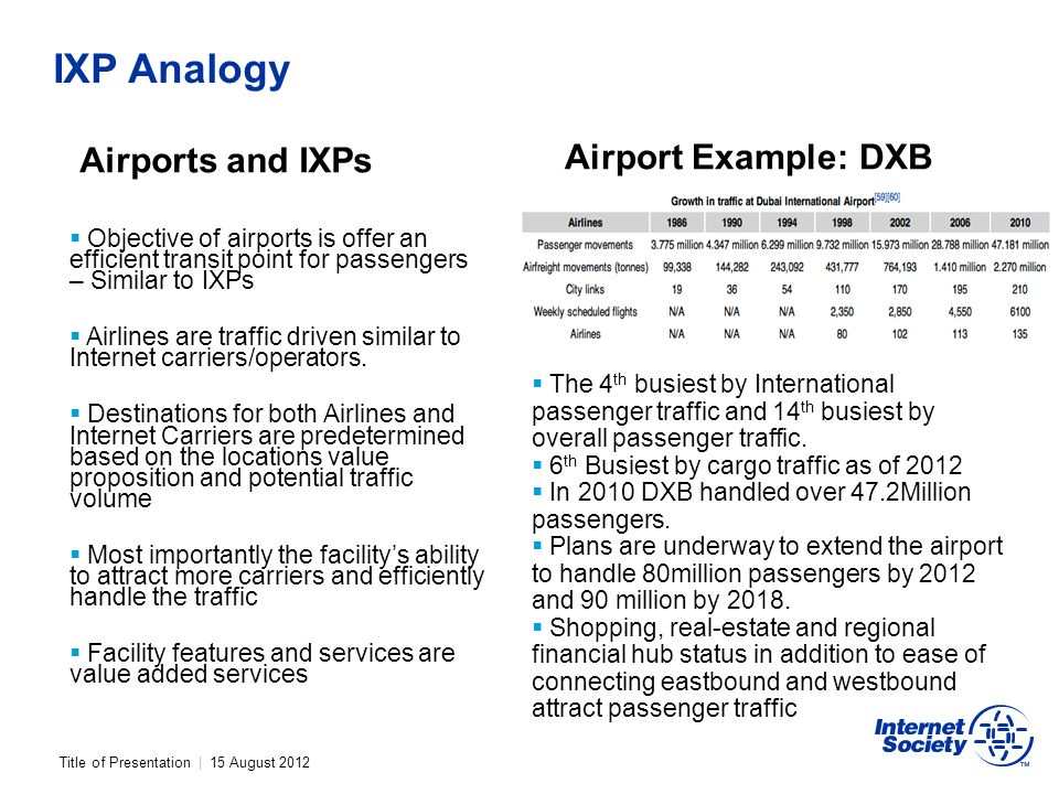 Title of Presentation | 15 August 2012 IXP Analogy Airports and IXPs Objective of airports is offer an efficient transit point for passengers – Similar to IXPs Airlines are traffic driven similar to Internet carriers/operators.